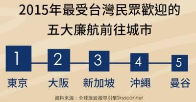 樂桃和香草航空的母公司是同一家!7張圖,解讀日本線廉價航空市場