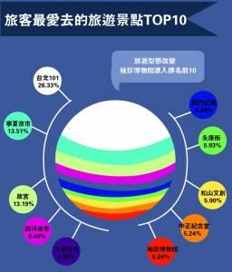 2017年5月台灣旅遊大數據:國外人士最愛去的旅遊景點TOP10~「這個景點」首次進入前十大!
