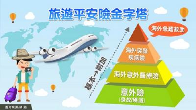 旅平險一定要買嗎?3種投保方法!有「這些旅遊」行程,你一定要特別保?